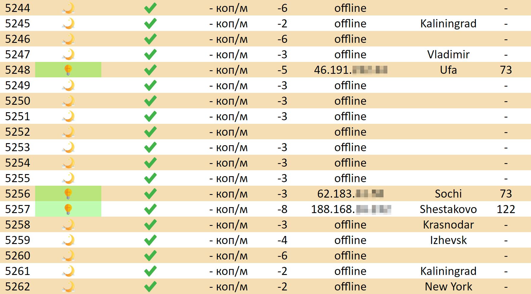 Через исходный код расширения янашел адрес сервера, который собирает все данные. Поэтомуже адресу работает панель управления сосписком компьютеров, накоторых, повсей видимости, иустановлено расширение
