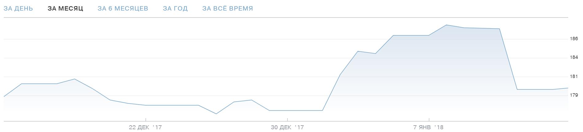 Акции Фейсбука. График — Тинькофф-инвестиции