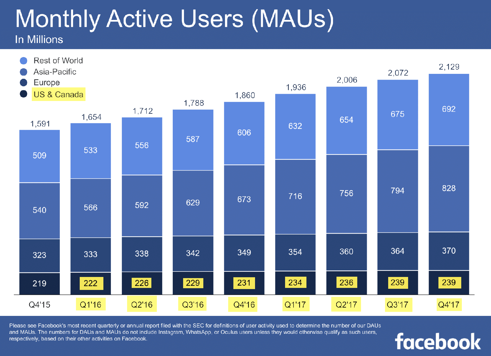 Страница 3 презентации Фейсбука по итогам 2017 года