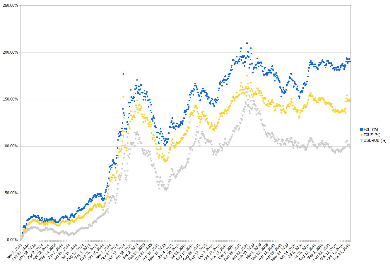 Изменение рублевой цены акций FXIT и FXUS в %, изменение курса доллара в %