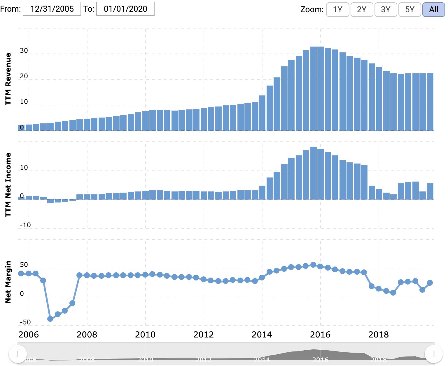 Выручка, прибыль компании — оба показателя в миллиардах долларов за последние 12 месяцев, итоговая маржа в процентах от выручки. Источник: Macrotrends