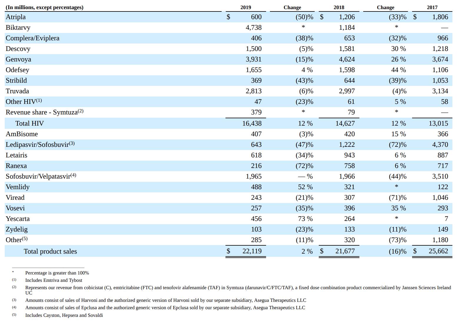Продажи компании по видам лекарств. В скобках сокращение продаж в процентах по сравнению с прошлым годом. Источник: годовой отчет компании, стр. 34 (35)