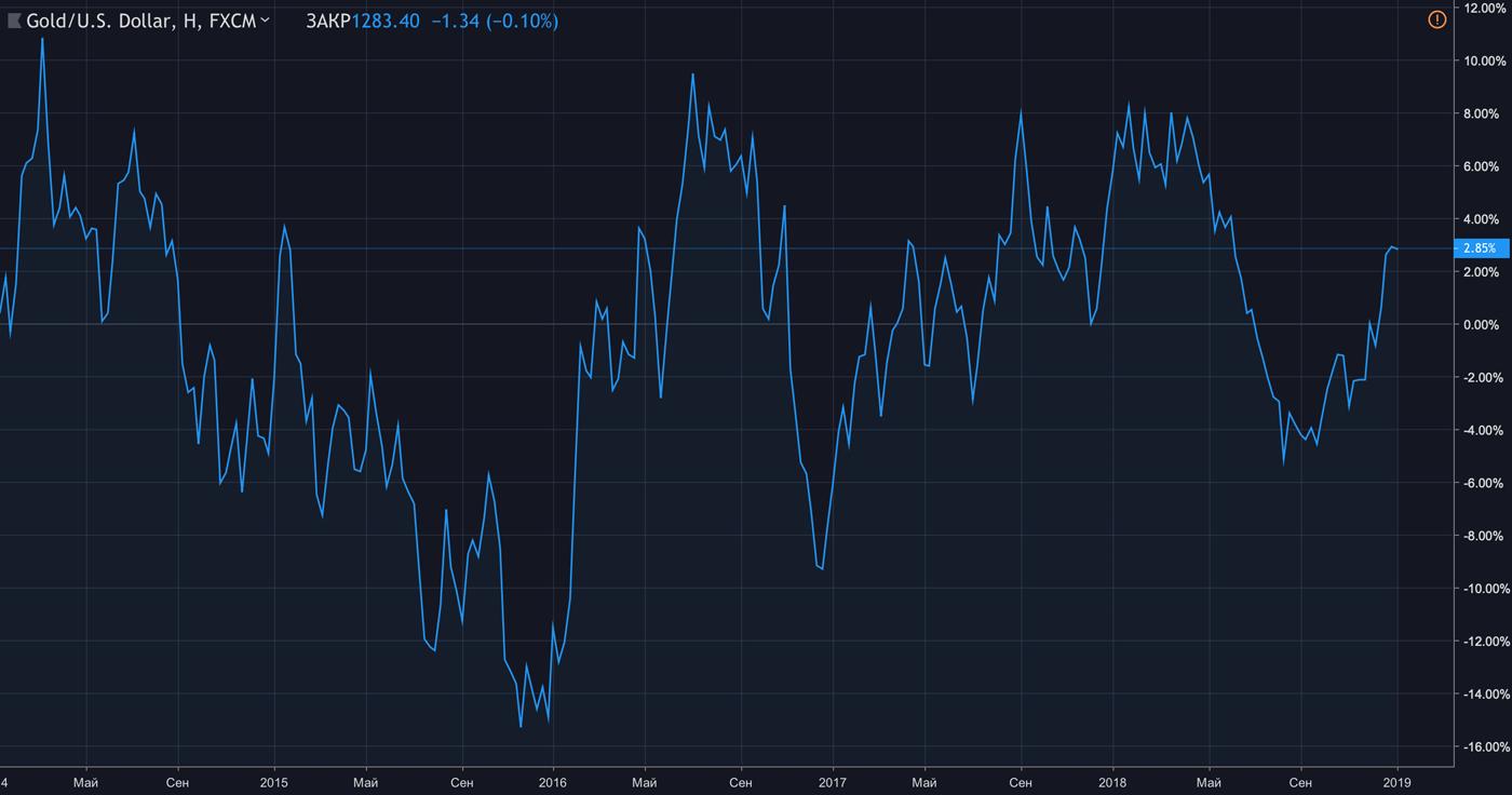 Цена золота в долларах за тройскую унцию. График: Tradingview.com