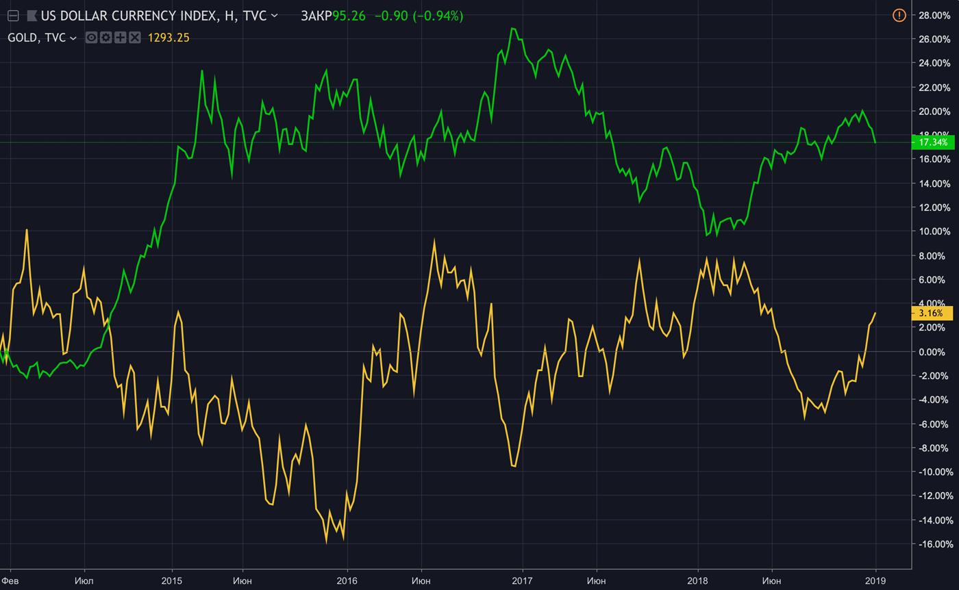 Золото (желтый график) обычно падает в цене, когда доллар (зеленый график) укрепляется по отношению к другим валютам. Проценты справа — рост актива за пять лет. График составлен с помощью сервиса Tradingview.com