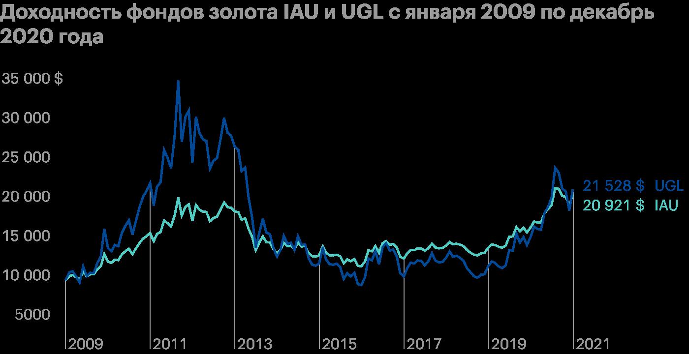 Фонд золота IAU дал 6,34% годовых в долларах. А фонд UGL, имеющий встроенное плечо х2, дал немногим больше — 6,62% годовых, но пригораздо большей волатильности. Источник: PortfolioVisualizer