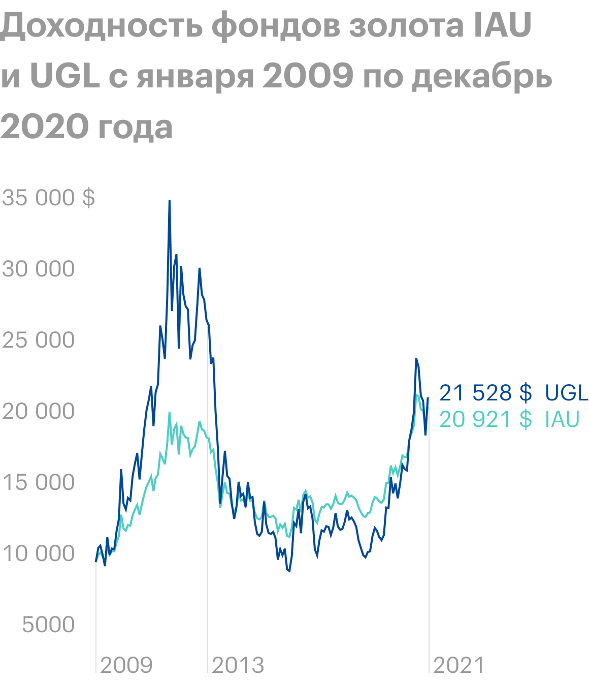 Фонд золота IAU дал 6,34% годовых в долларах. А фонд UGL, имеющий встроенное плечо х2, дал немногим больше — 6,62% годовых, но пригораздо большей волатильности. Источник: Portfolio Visualizer