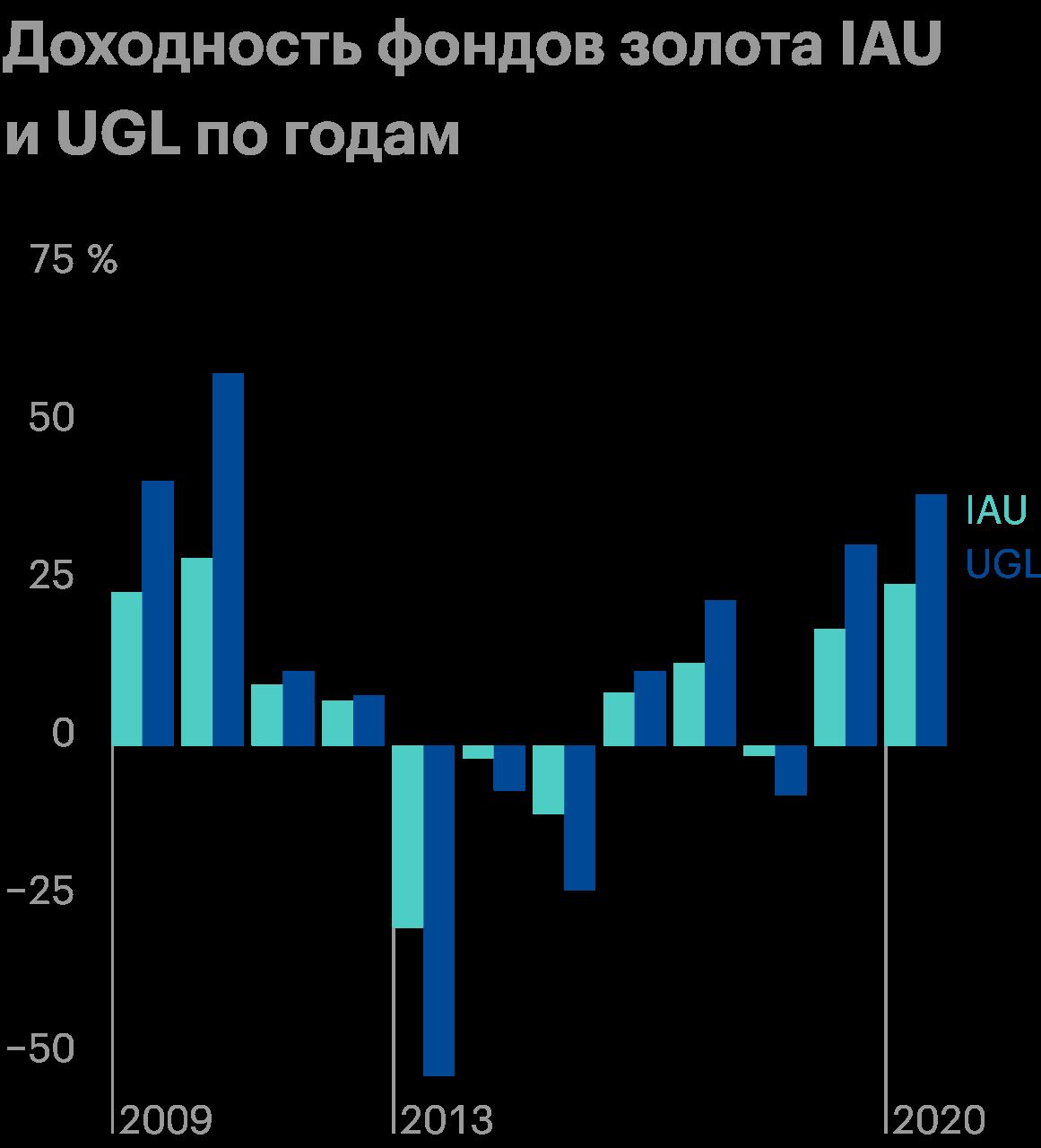 Не во все годы доходность фонда золота UGL, имеющего плечо х2, в двараза отличалась от доходности обычного фонда золота IAU. Например, по итогам 2012года результат был почти одинаковым, а в 2018году UGL упал в четыре раза сильнее. Источник: PortfolioVisualizer