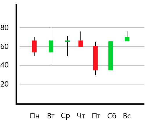 Японские свечи: по одному графику можно проанализировать сразу все параметры из таблицы