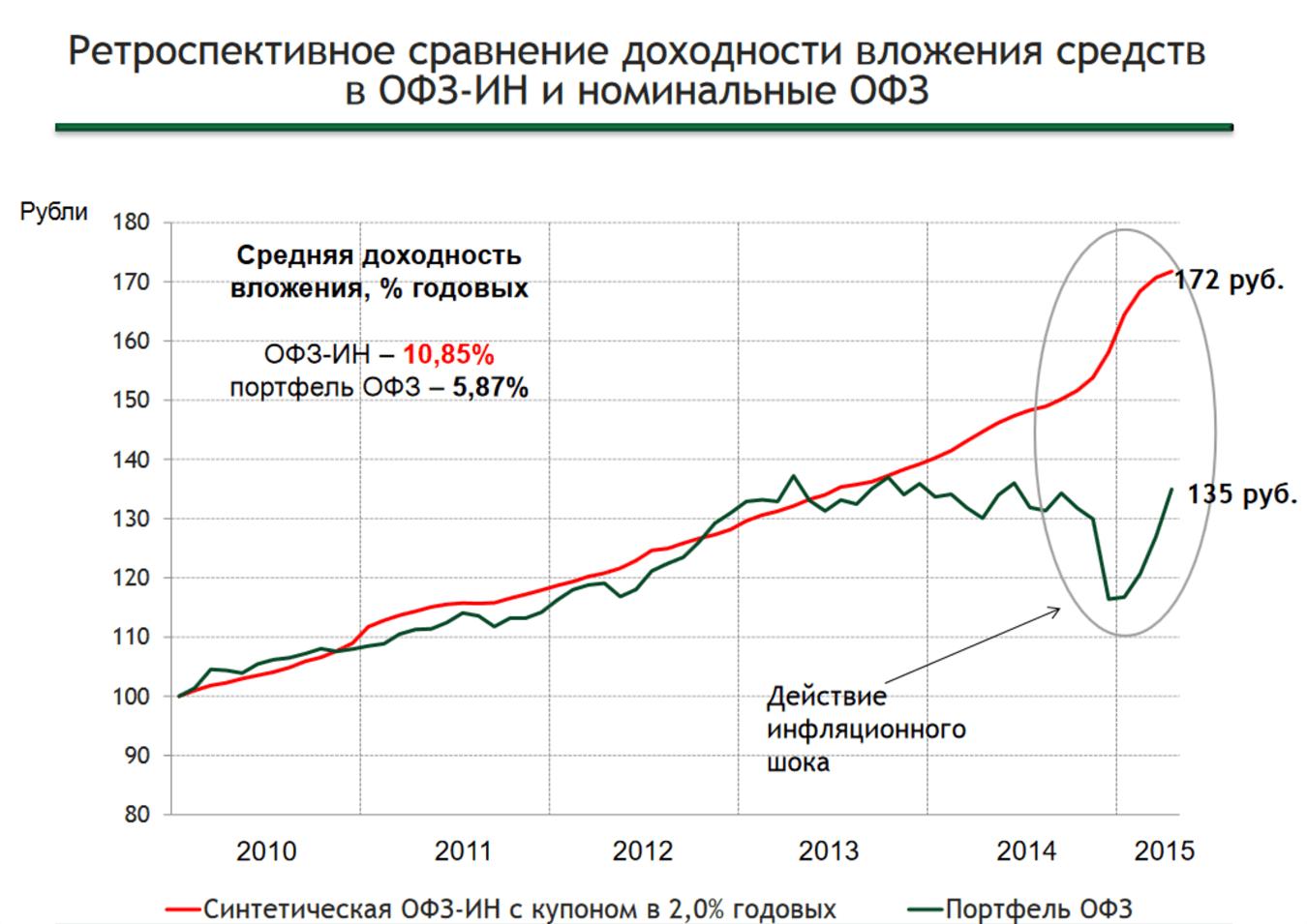 Как нас касается инфляция
