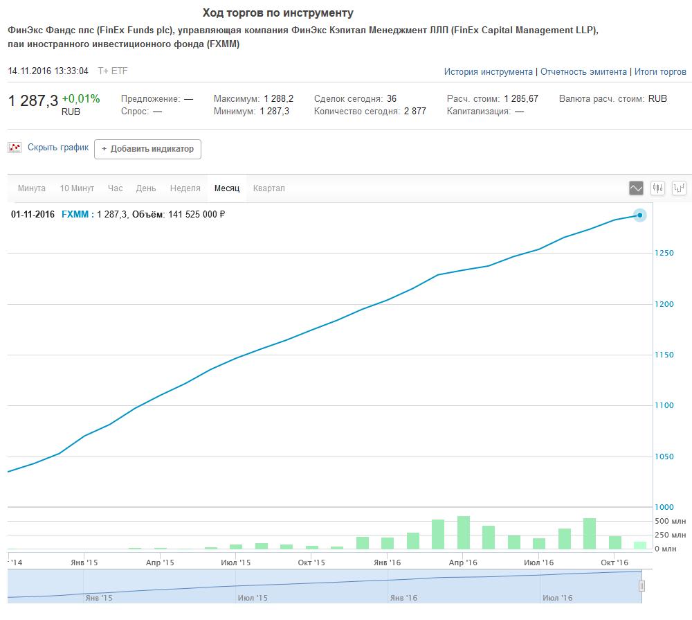 Цена одной акции FXMM в рублях, Московская биржа