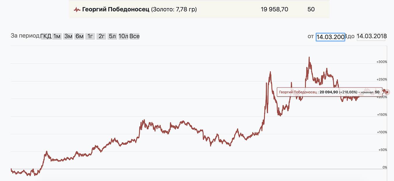 Если бы я купил «Георгия Победоносца» 10 лет назад и продал сейчас, прибыль — 218,66%