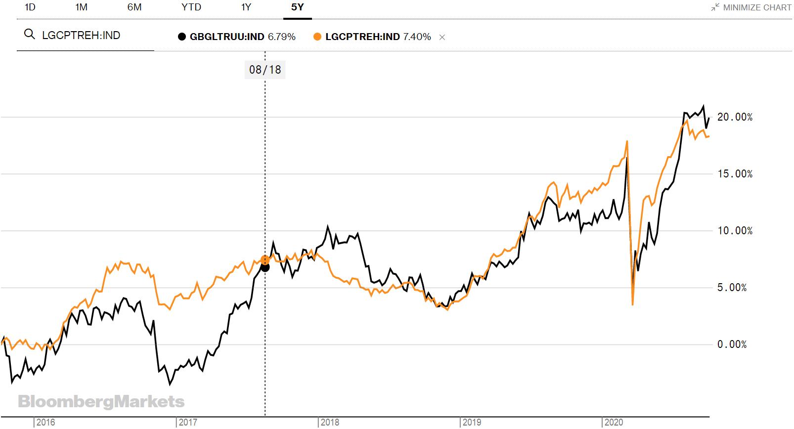 График сравнения Bloomberg Barclays MSCI Global Green Bond Index Total Return Index Value Unhedge сBloomberg Barclays Global Aggregate Corporate Total Return Index HedgedEUR