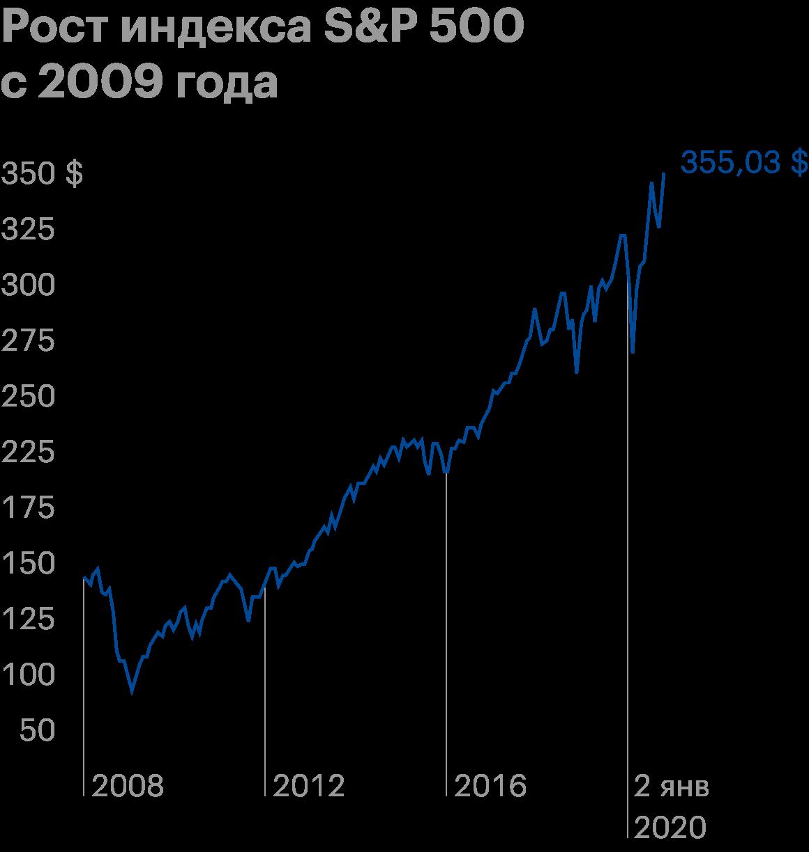 Рост S&P; 500 за 11 лет после кризиса 2008 года до следующего медвежьего рынка — более 300%. Источник: TradingView