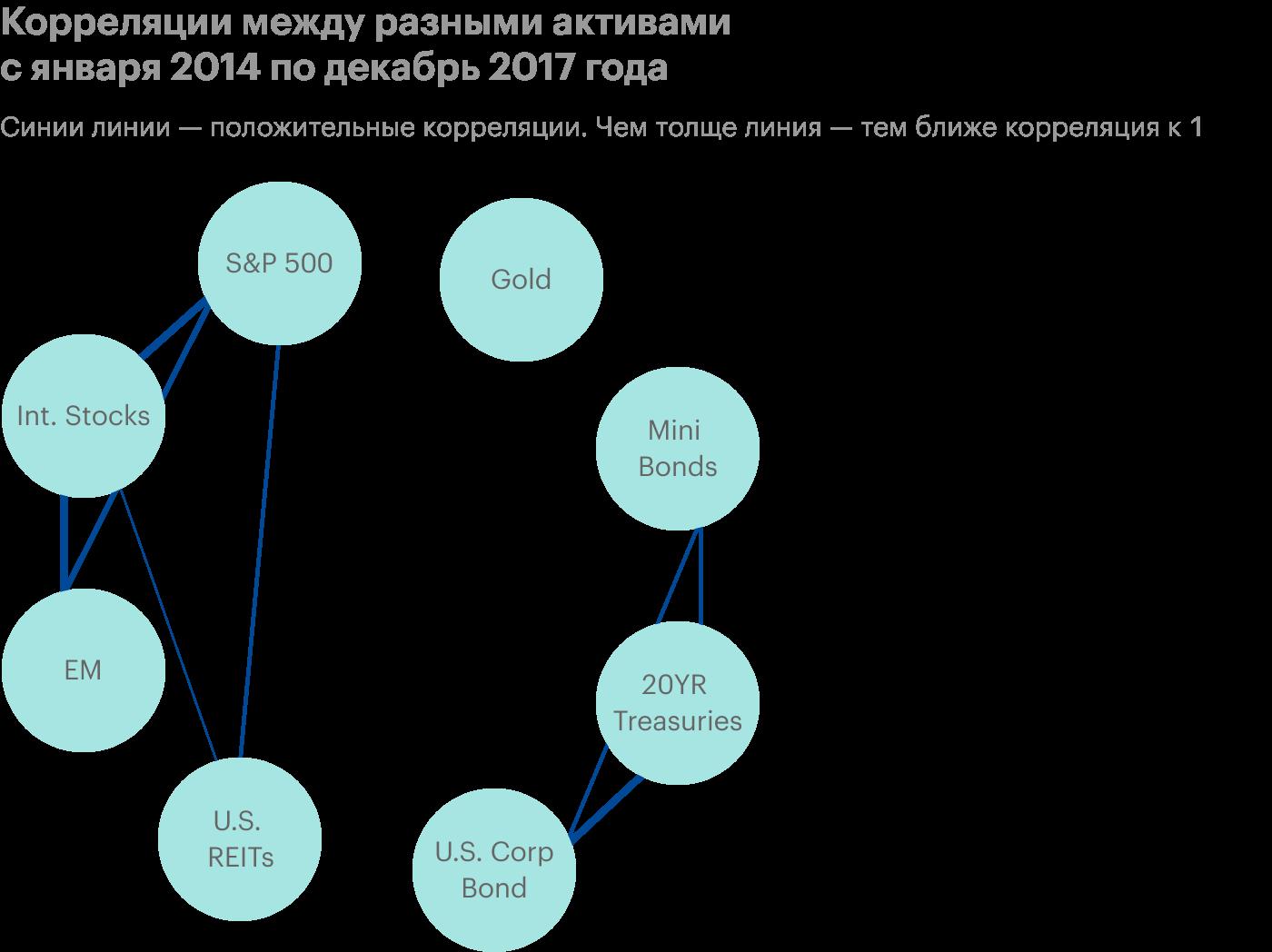 Классы высокорисковых, низкорисковых активов и золото имеют неявные связи — в пределах значений от −0,5 до 0,5. На диаграмме эти связи не указаны. Источник: Marker