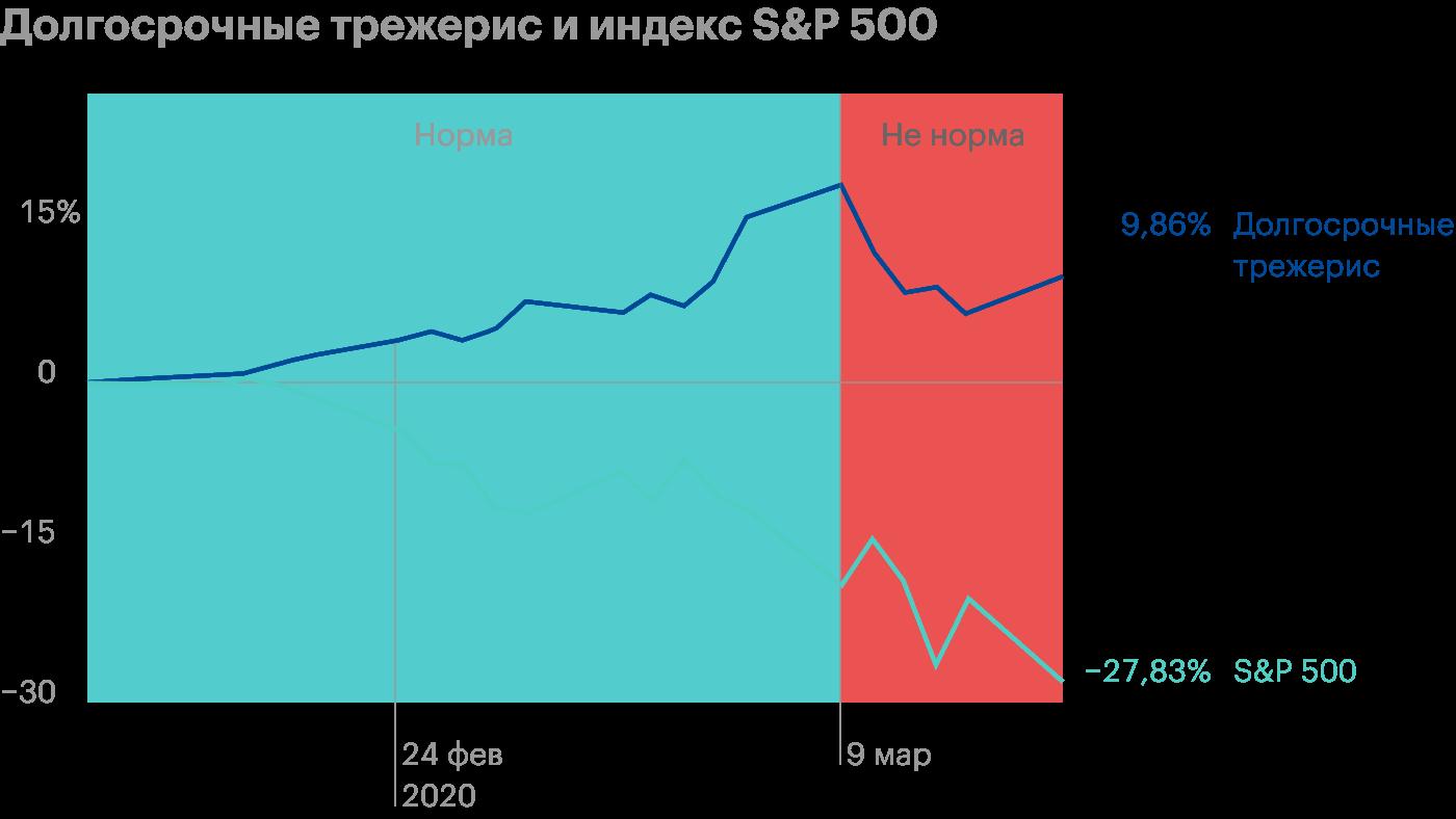 До 9 марта 2020 года долгосрочные трежерис и S&P; 500 показывали обратную корреляцию, но во время обвала рынков они тоже пошли вниз. Источник: Marker