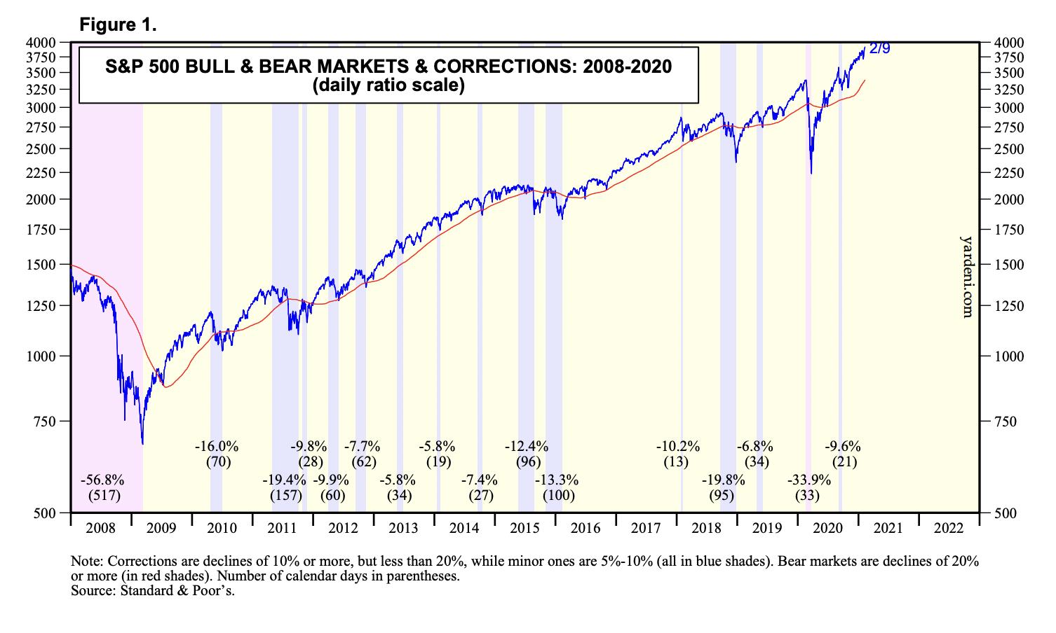 Красный фон — медвежьи рынки, синий фон — коррекции и просадки величиной 5—10%. Цифры в скобках — их длительность в днях. Источник: Yardeni Research