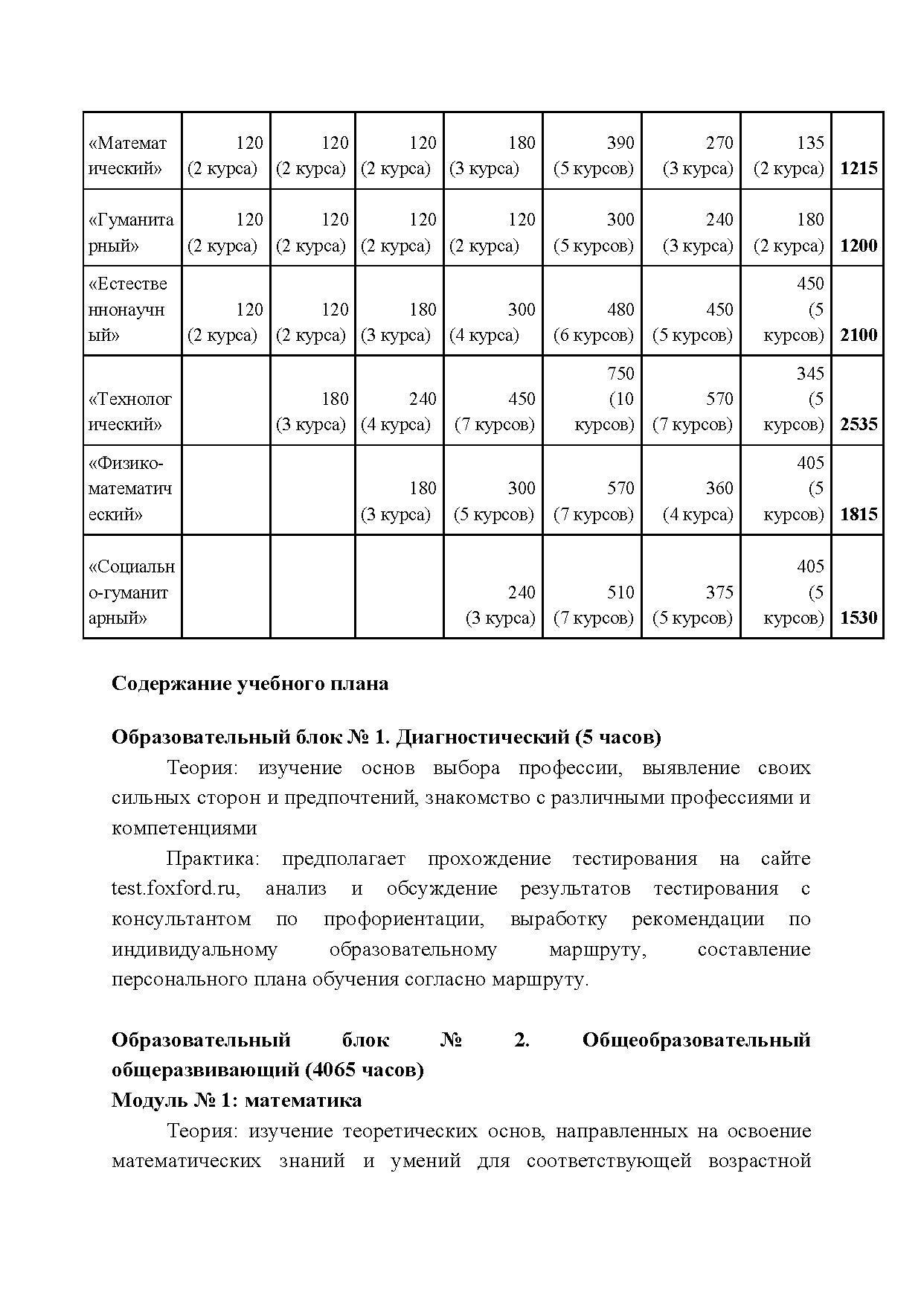 Количество учебных часов по модулям