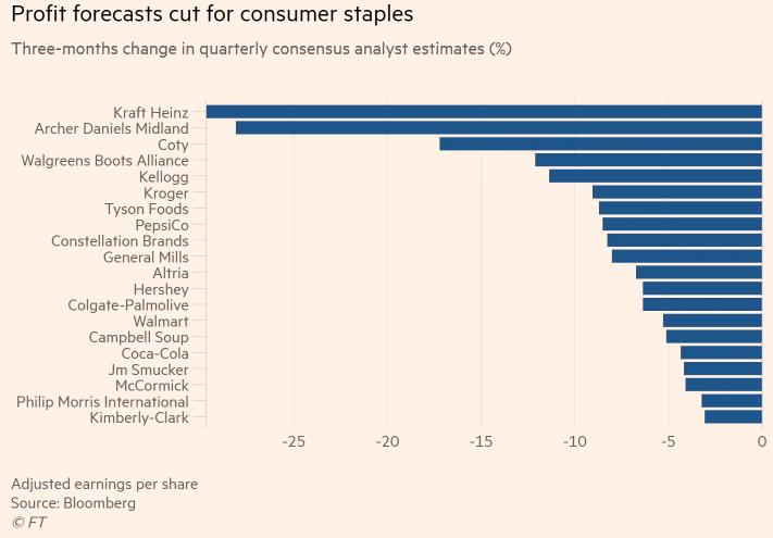 Прогнозы квартальной прибыли крупнейших продавцов потребительских товаров. Источник: FinancialTimes