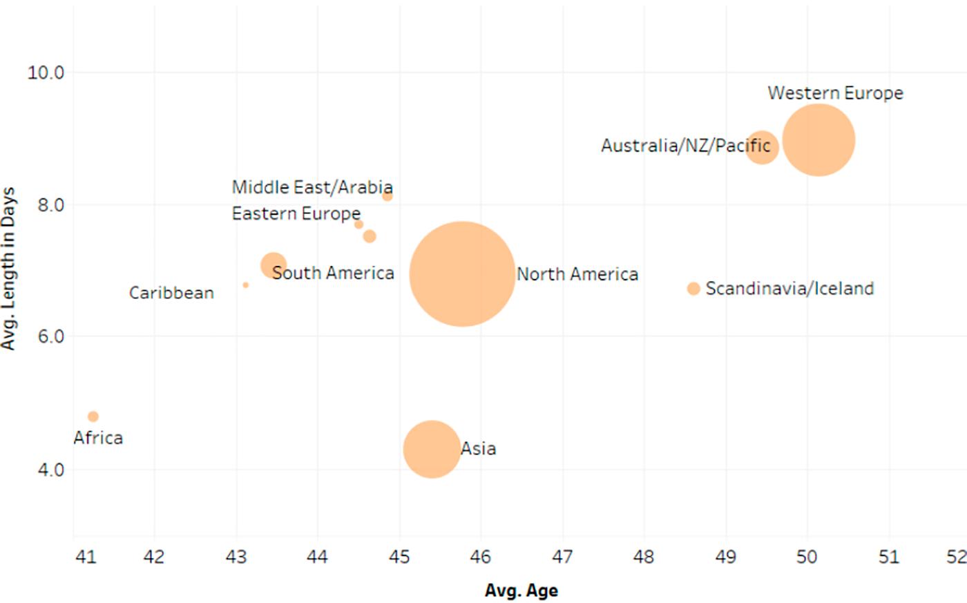 Средняя продолжительность круизов и возраст пассажиров по региону происхождения. Источник:презентация CLIA, стр. 5