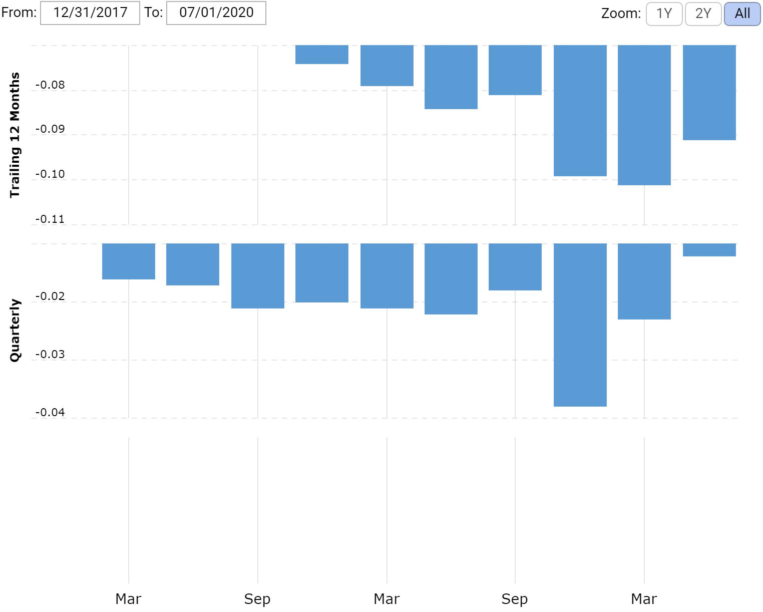 Прибыль компании за последние 12 месяцев и поквартально в миллиардах долларов. Источник: Macrotrends