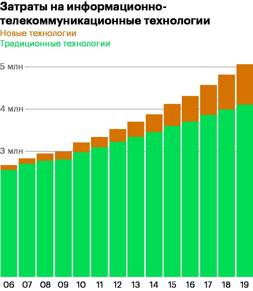 Сумма затрат на информационные технологии и телекоммуникации. Небольшая доля отойдет Accenture в виде комиссий за консультации и настройку оборудования. Данные: Statista.com, IDC