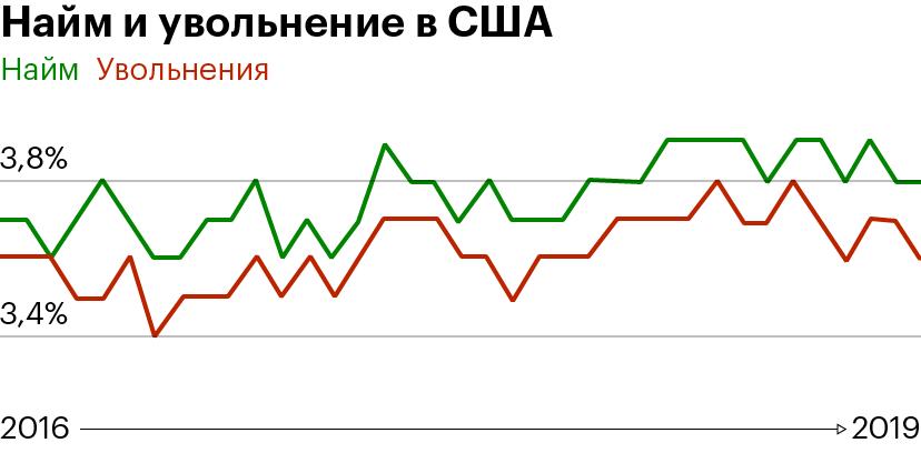 Зеленая кривая — темпы найма новых работников. Красная кривая — увольнения. Источник: Минтруда США
