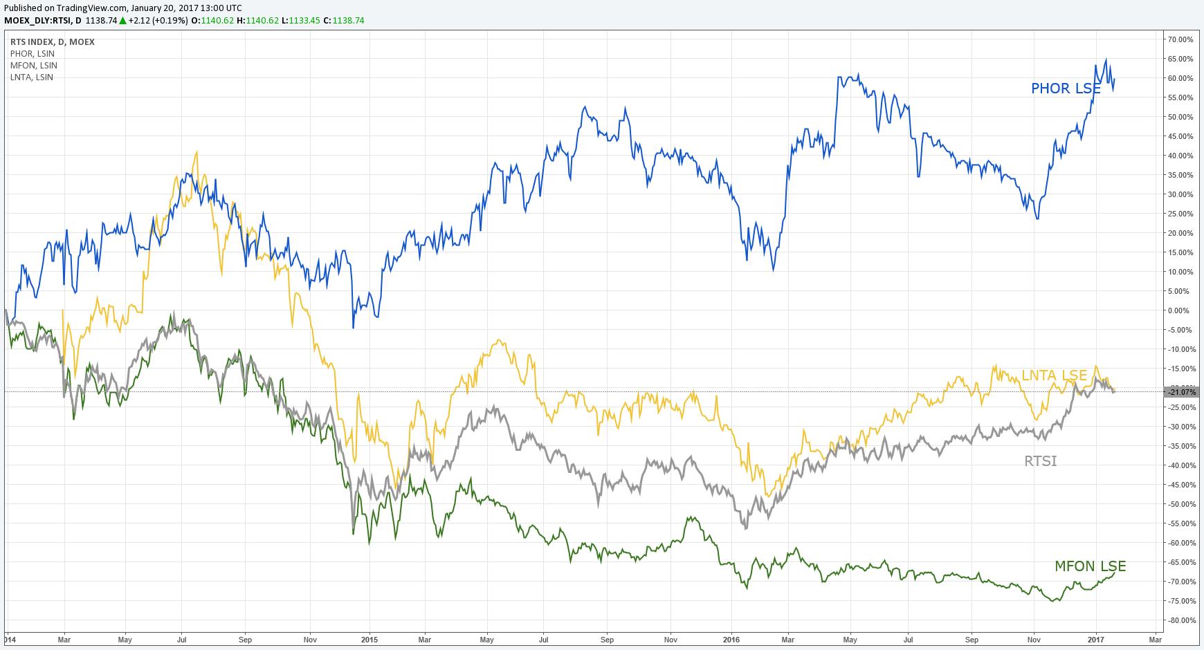Индекс российского рынка РТС — серый , сеть гипермаркетов «Лента» — желтый , сотовый оператор «МегаФон» — зеленый, производитель удобрений «ФосАгро» — синий; все цены в долларах