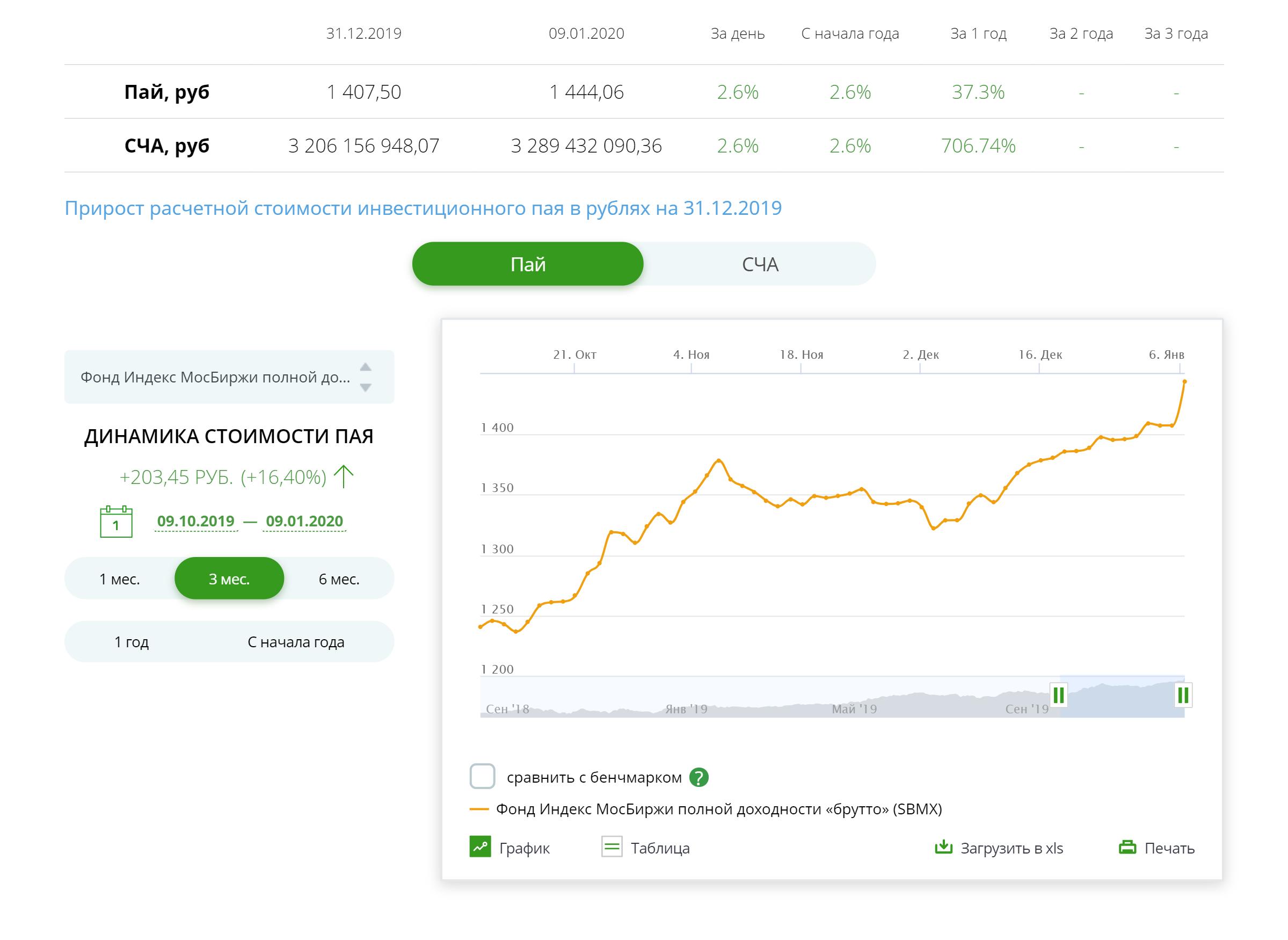 Данные о доходности фонда SBMX (акции российских компаний) на сайте УК «Сбербанк управление активами». За три месяца, с 9 октября 2019года по 9 января 2020года, паи фонда подорожали на 16,4%