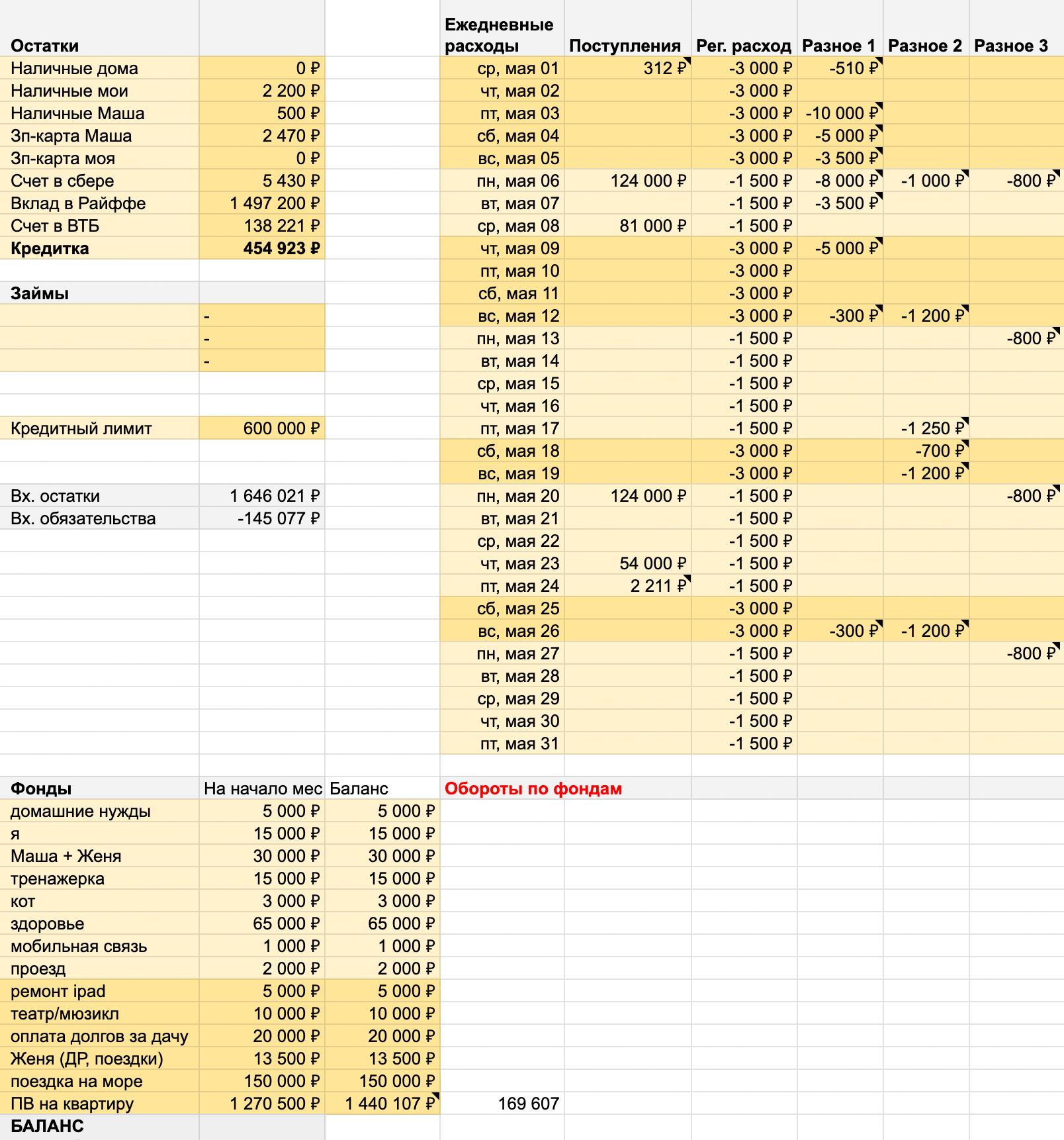 Весь семейный бюджет укладывается вот в такую таблицу