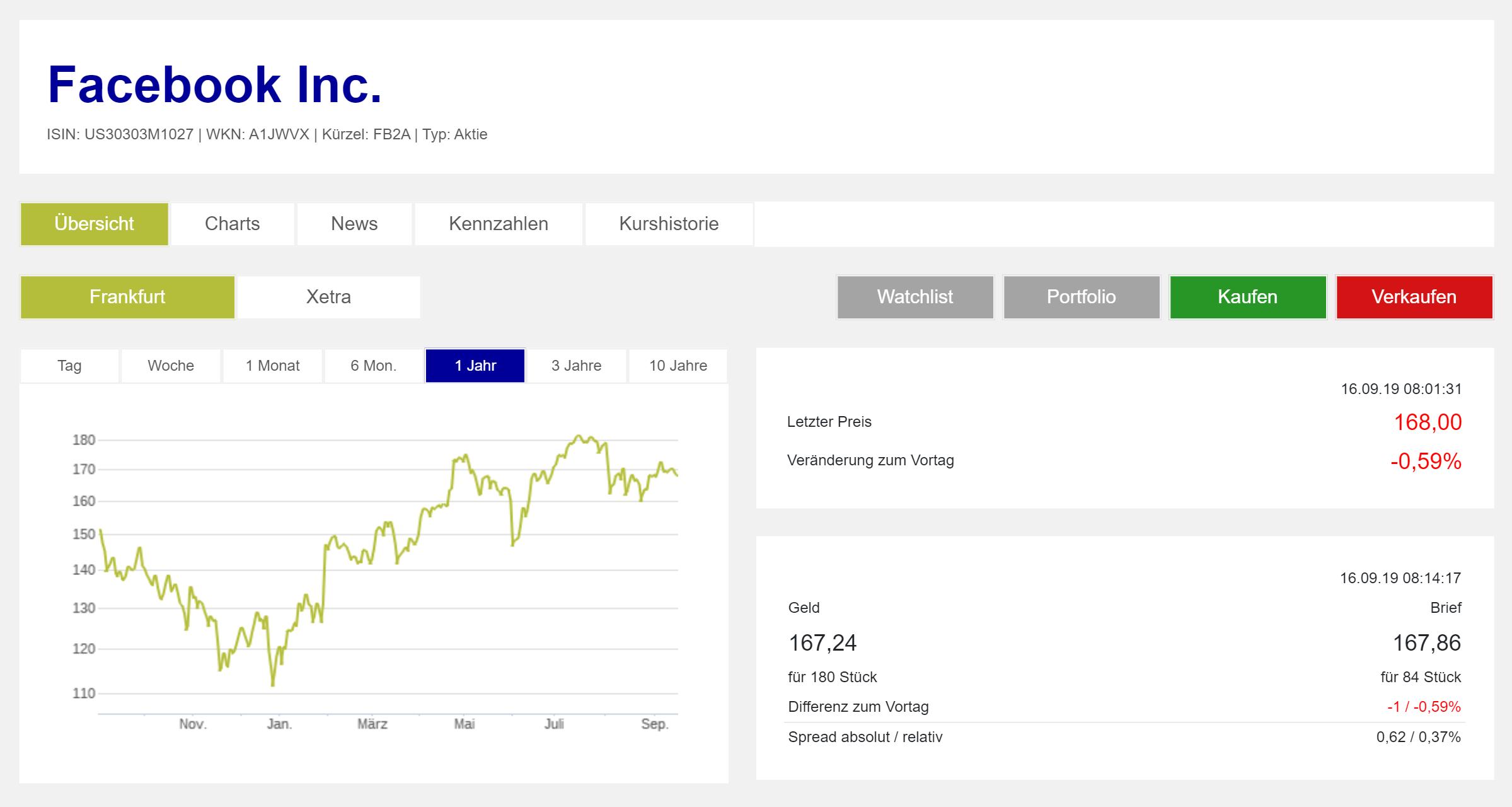 Страница акций Фейсбука на сайте Франкфуртской биржи. График показывает цену акций в евро за последние 12 месяцев