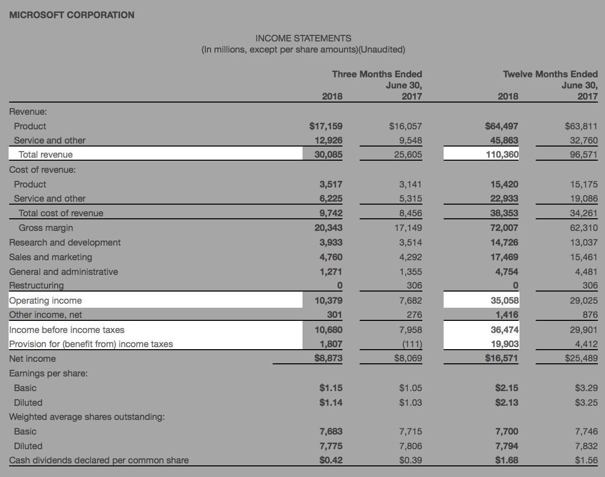 Финансовые результаты Microsoft за 2018финансовый год