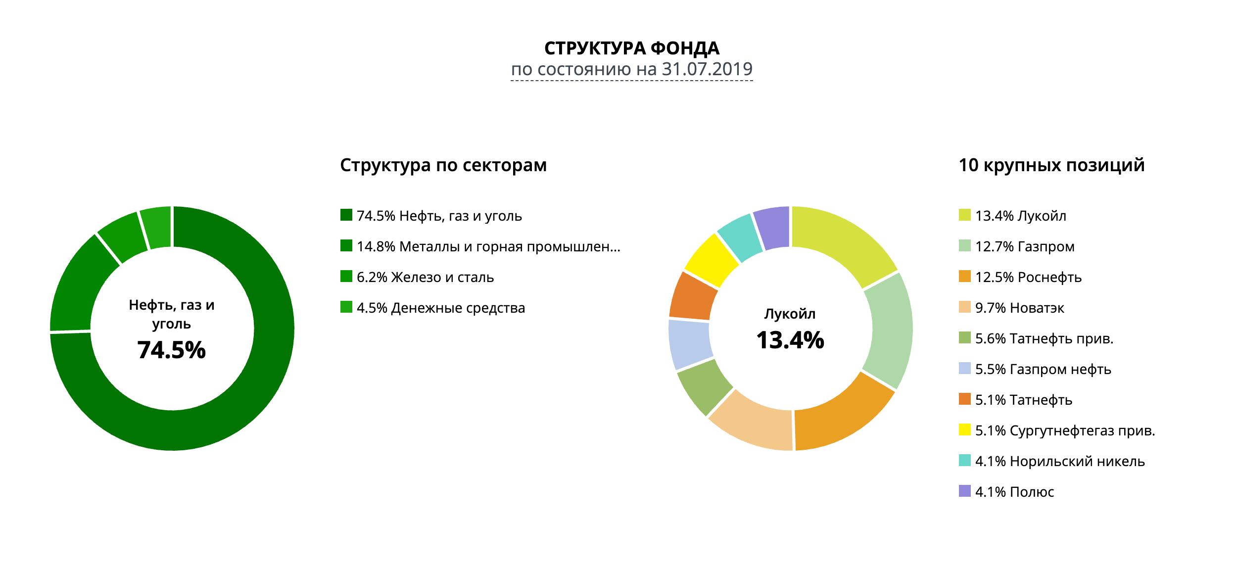 Структура фонда «Природные ресурсы» на сайте Сбербанка. Указаны только акции, которые занимают существенные доли — 23,8% здесь не отображены