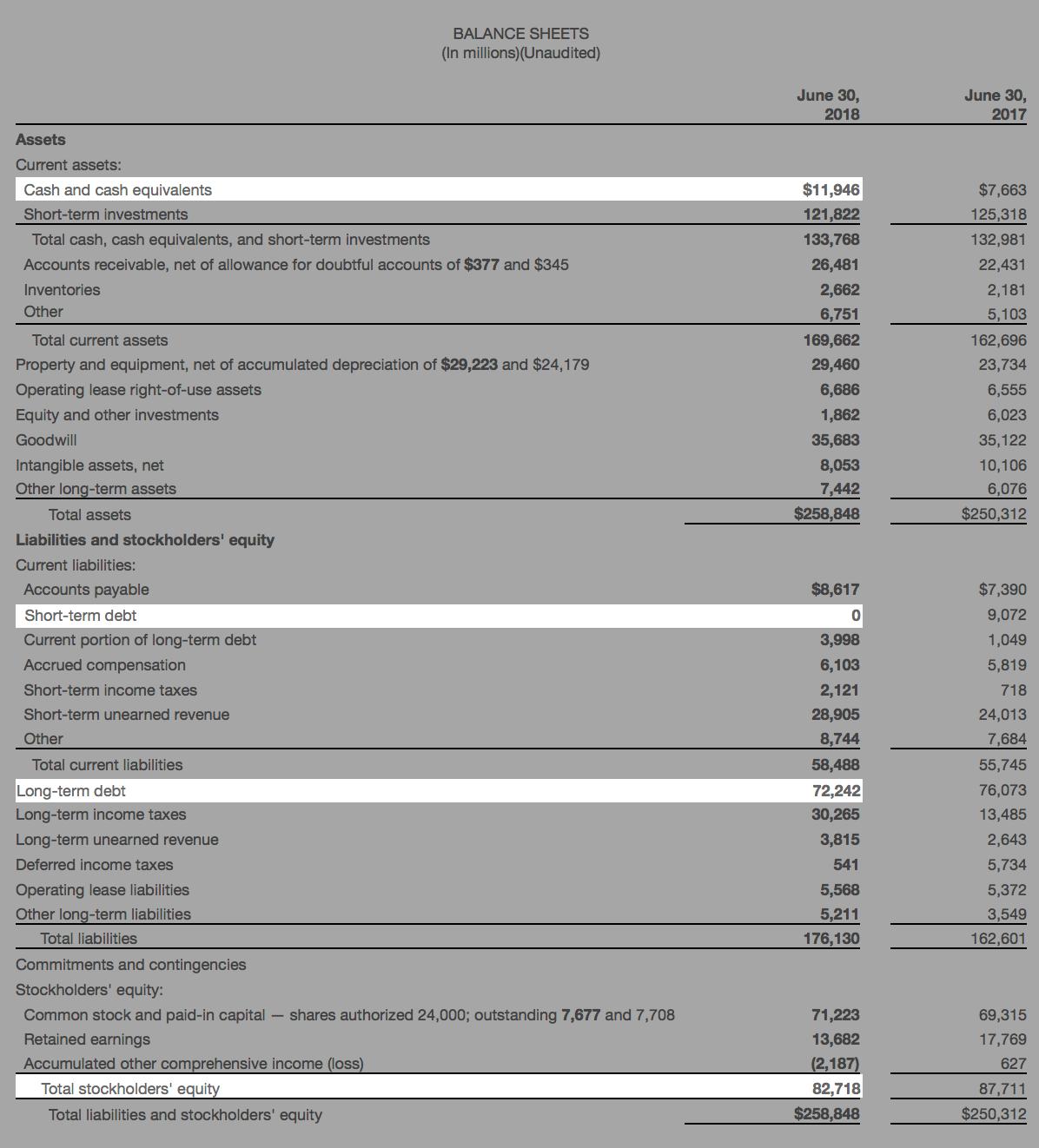 Бухгалтерский баланс Microsoft за 2018финансовый год