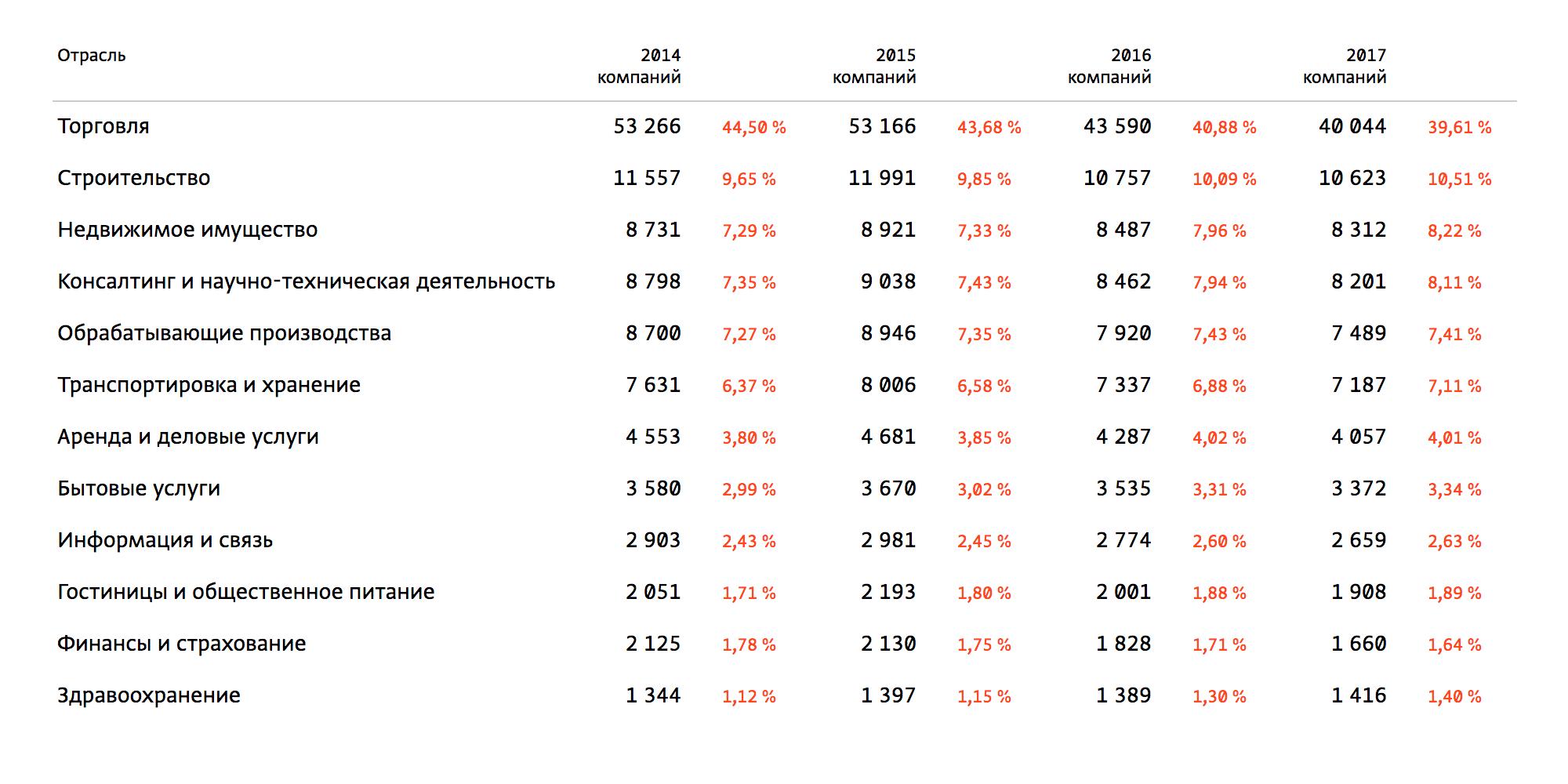 Число зарегистрированных в Новосибирске юридических лиц, по данным Спарк-интерфакс.ру