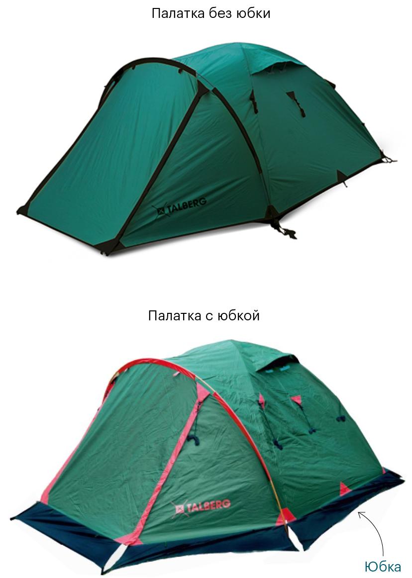 «Юбка» защищает палатку от продувания