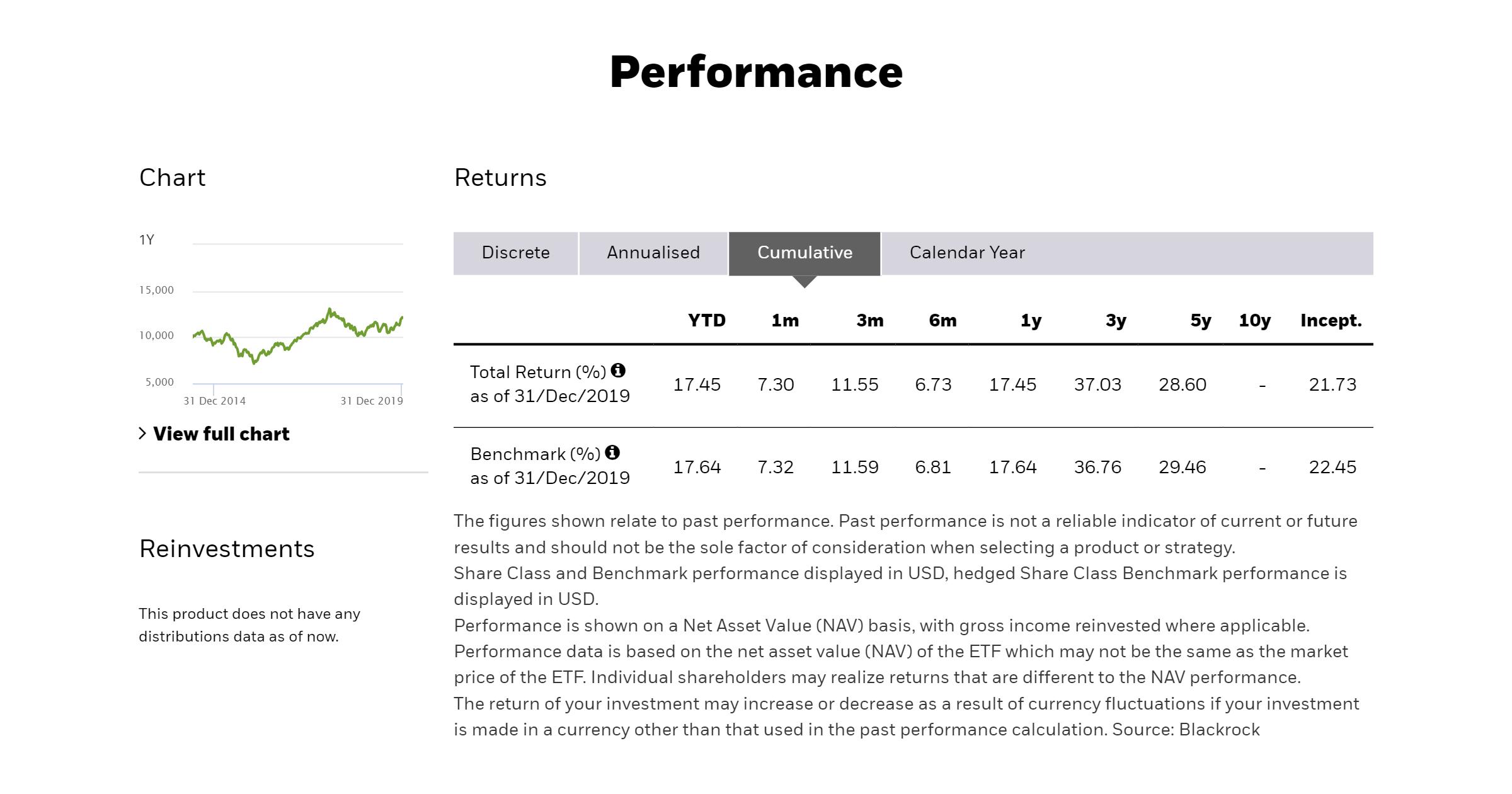Данные о доходности фонда EIMI (акции компаний из развивающихся стран) на сайте iShares/Blackrock. За 2019год фонд принес 17,45%, а за пять лет — 28,6% в долларах