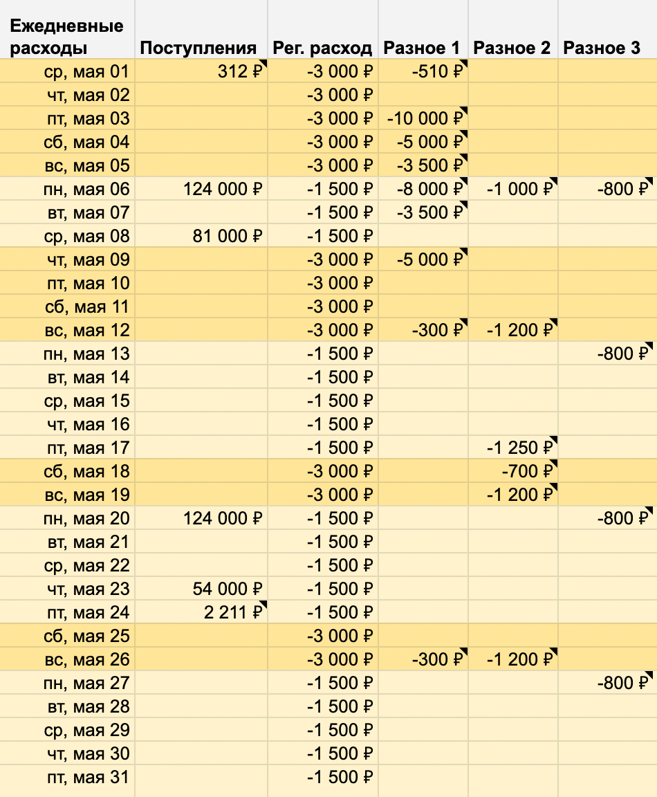 Заполненный блок «Ежедневные расходы» при планировании бюджета на май 2019. На первомайские праздники мы планировали съездить в Смоленск погулять. Запланированные расходы на это я занес в строки для 3 и 4 мая: 10 000 и 5000 рублей