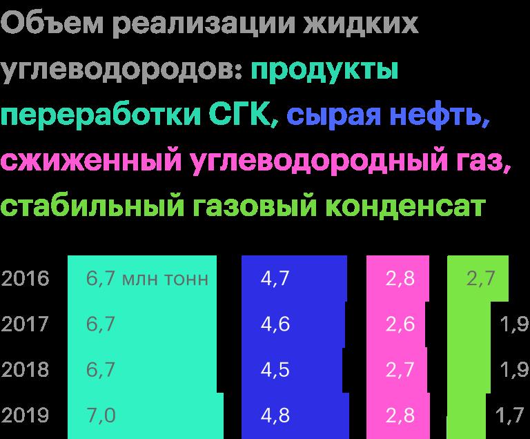 Источник: «Новатэк»