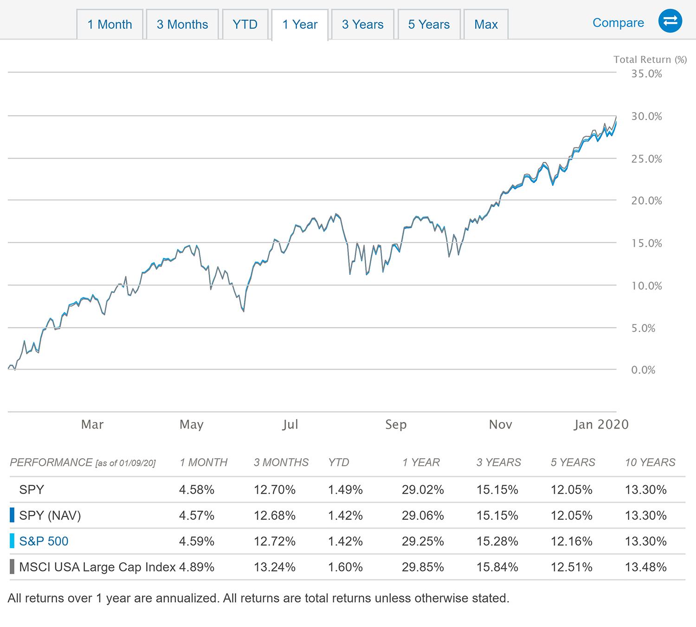 Так Etf.com отображает доходность фонда SPY. Дляотрезков длиннее одного года показана доходность в годовом выражении. Например, в течение последних 5 лет доходность в среднем была 12,05%годовых