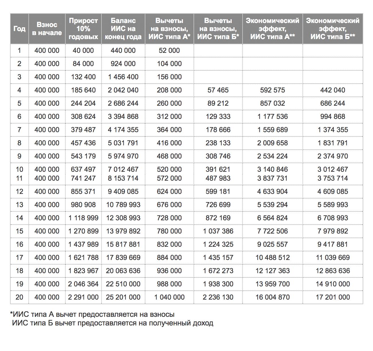 Расчет экономического эффекта вычетов на взносы и на доход, сделанный Московской биржей