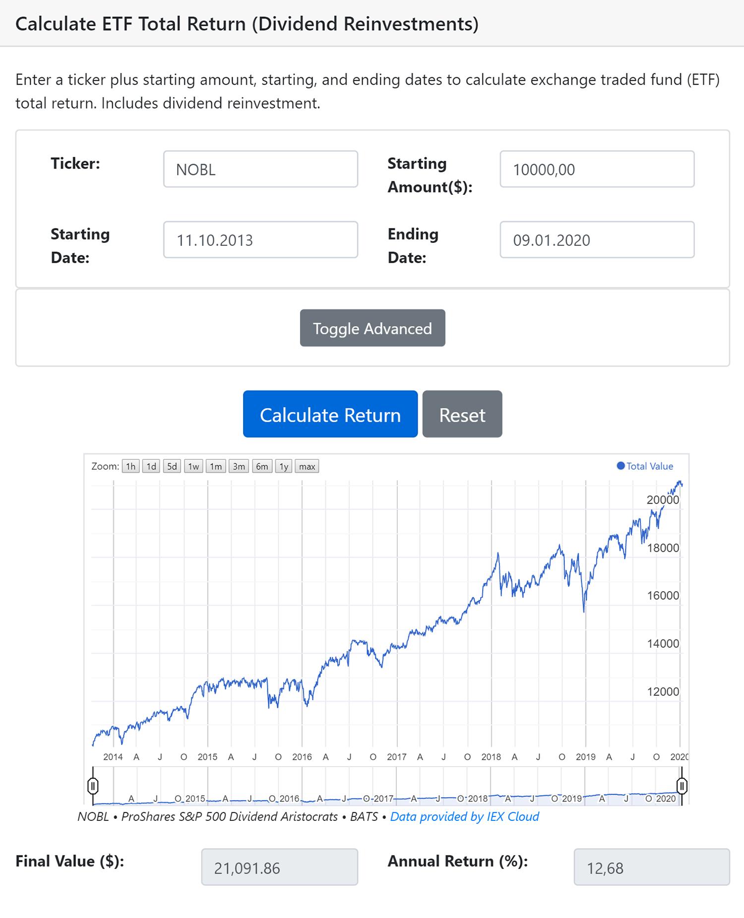 Калькулятор dqydj сообщает, что с 11 октября 2013по 9 января 2020года 10 000$, вложенные в фонд NOBL, превратились в 21 091$. Доходность составила 12,68% годовых