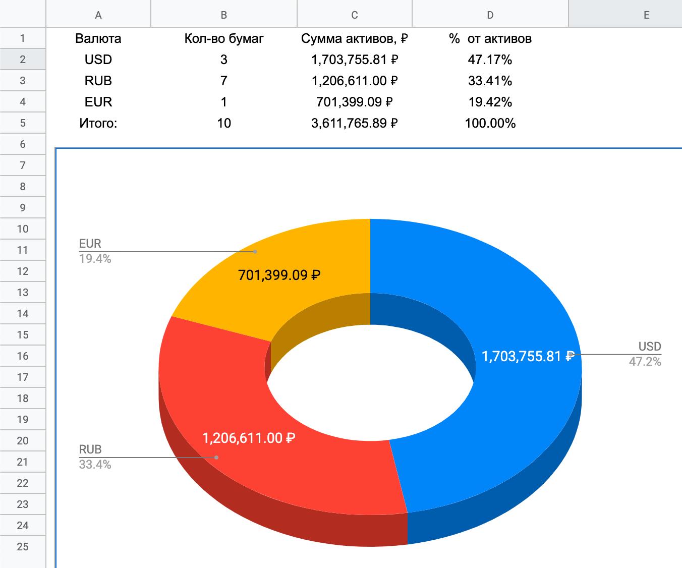 Скриншот вкладки «Валюты»
