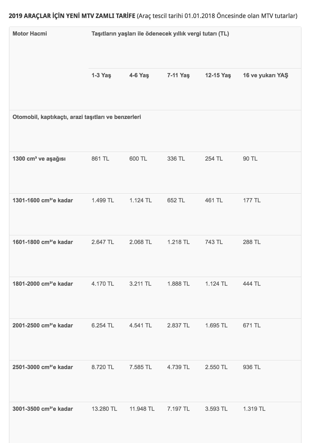 Таблица расчета налога на авто. В первой левой колонке — объем двигателя, сверху — возраст машины
