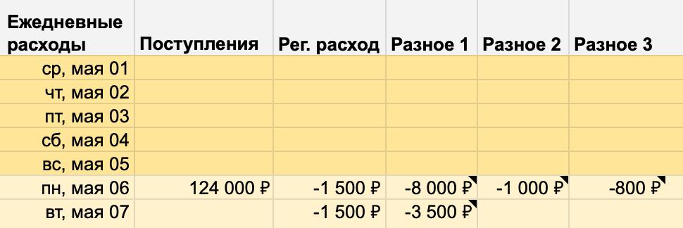 Так выглядит блок «Ежедневные расходы» после первой недели мая. Все внесенные поступления и расходы удалил кроме 3500 рублей на благотворительность — этот расход перенес на следующую неделю