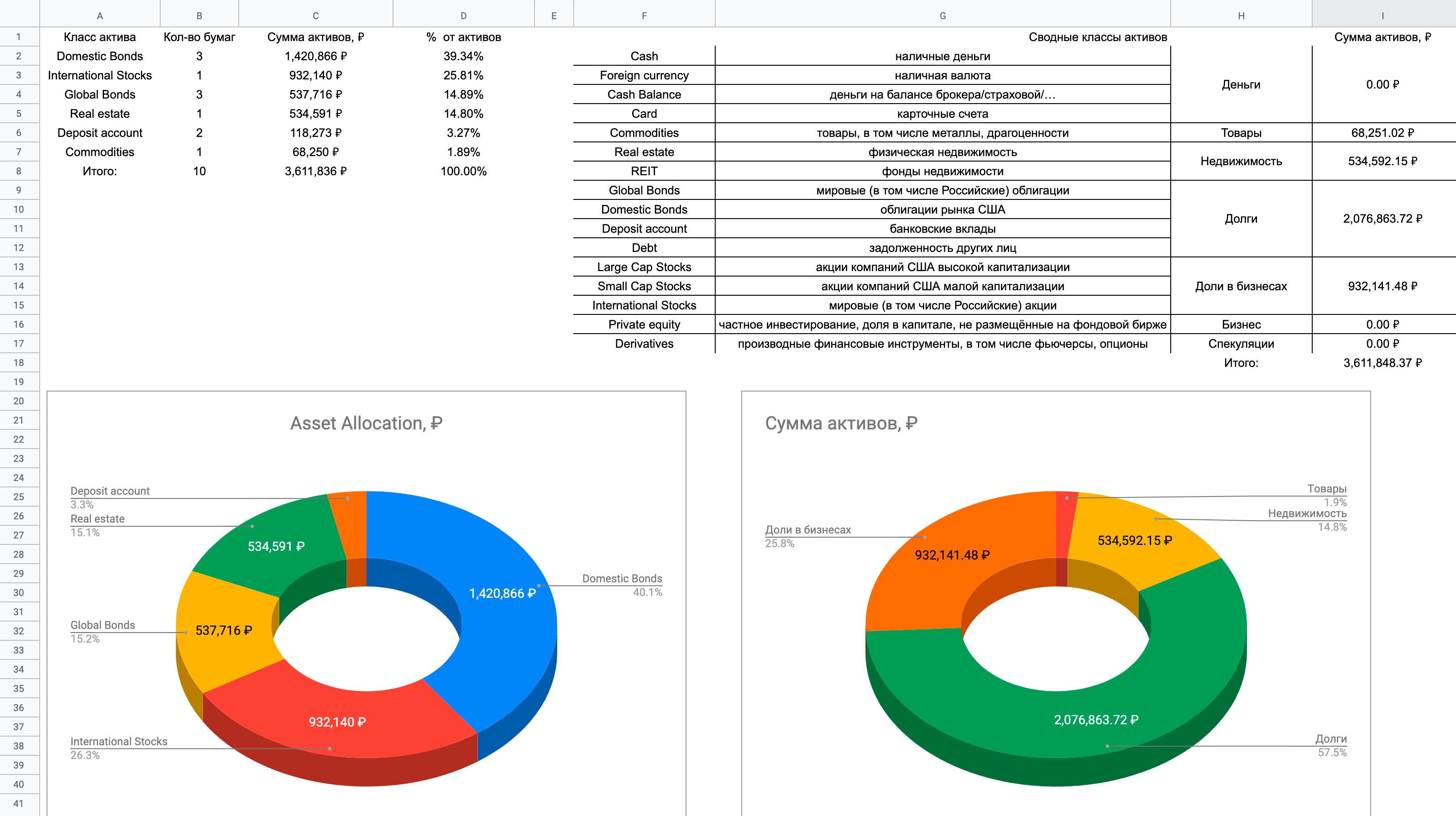 Скриншот вкладки «Классы активов»