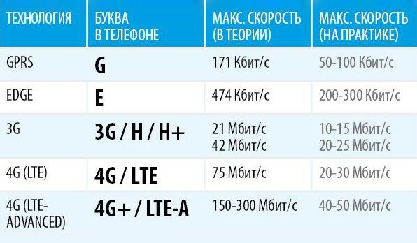 Буквы рядом с индикатором уровня сигнала помогут понять качество связи в доме. Источник: «ИТ-советы, секреты» на «Яндекс-дзене»