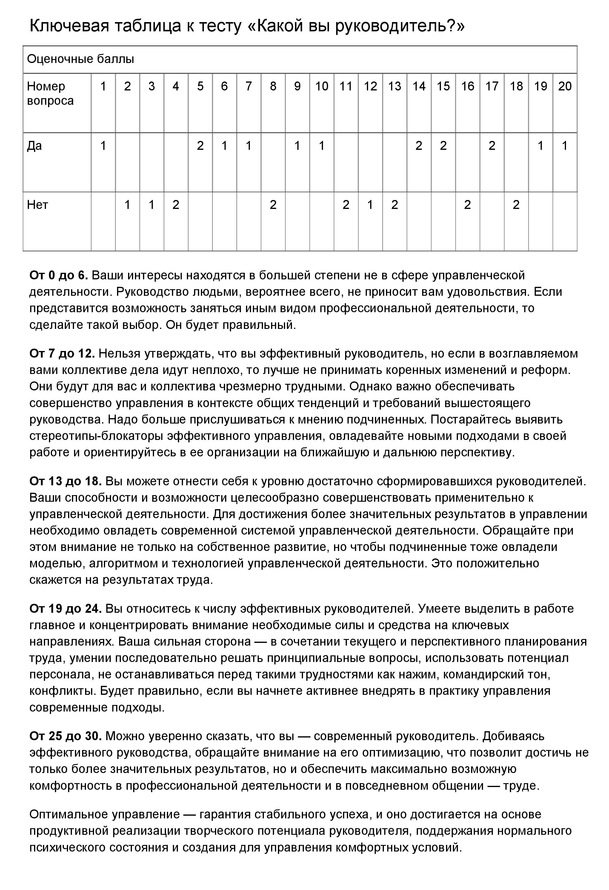 Вот тест под названием «Какой вы руководитель». Нужно ответить на вопросы и подсчитать количество набранных баллов. Источник: «HR-портал»
