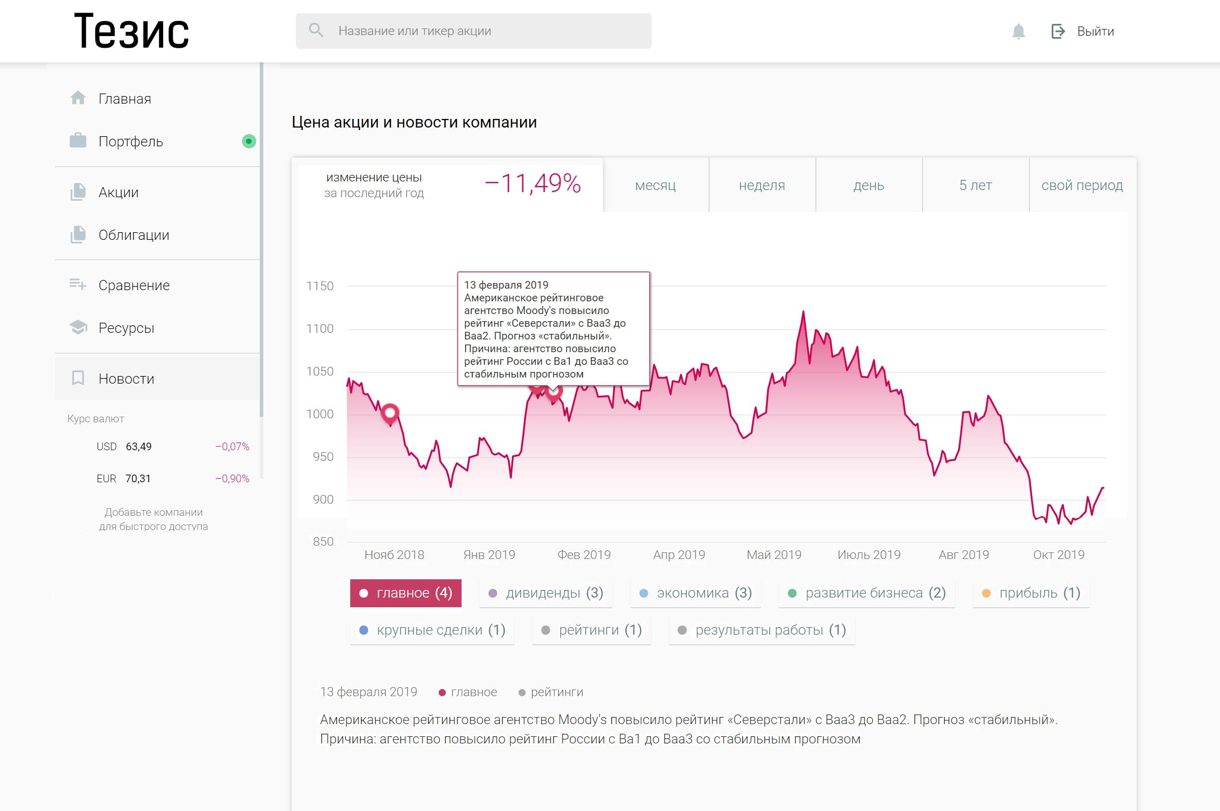 Отображение новостей на графике цены акций «Северстали»