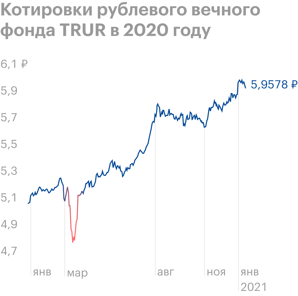 В марте паи фонда подешевели примерно на 9%, а к середине апреля восстановились. Еслибы инвесткопилка тогда уже работала, сумма в ней временно уменьшиласьбы. Источник: Tradingview
