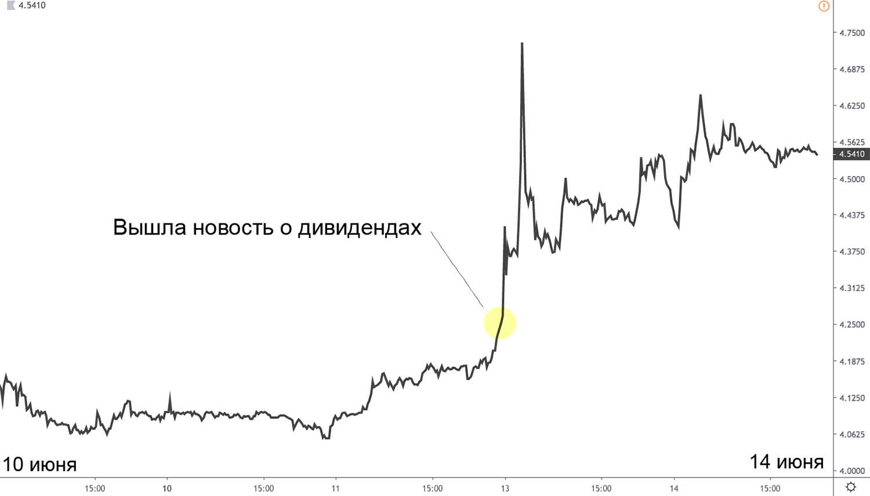 Данные: Tradingview.com